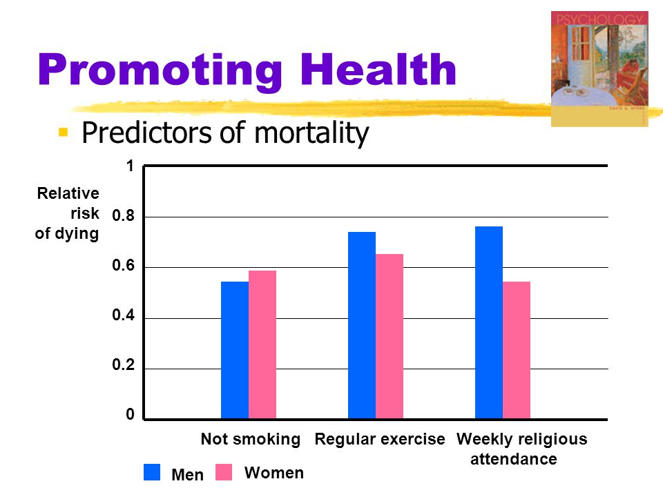 Promoting Health Predictors of mortality 1 0.8 Relative 0.6 risk