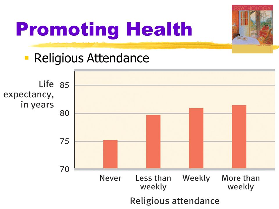 Promoting Health Religious Attendance