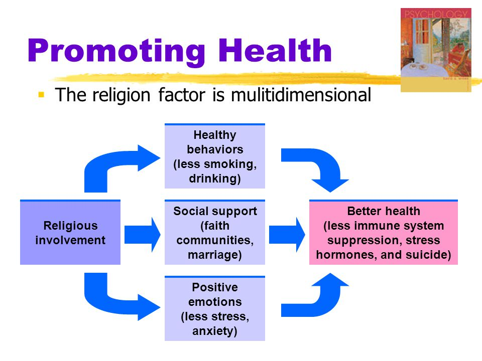 Promoting Health The religion factor is mulitidimensional Religious