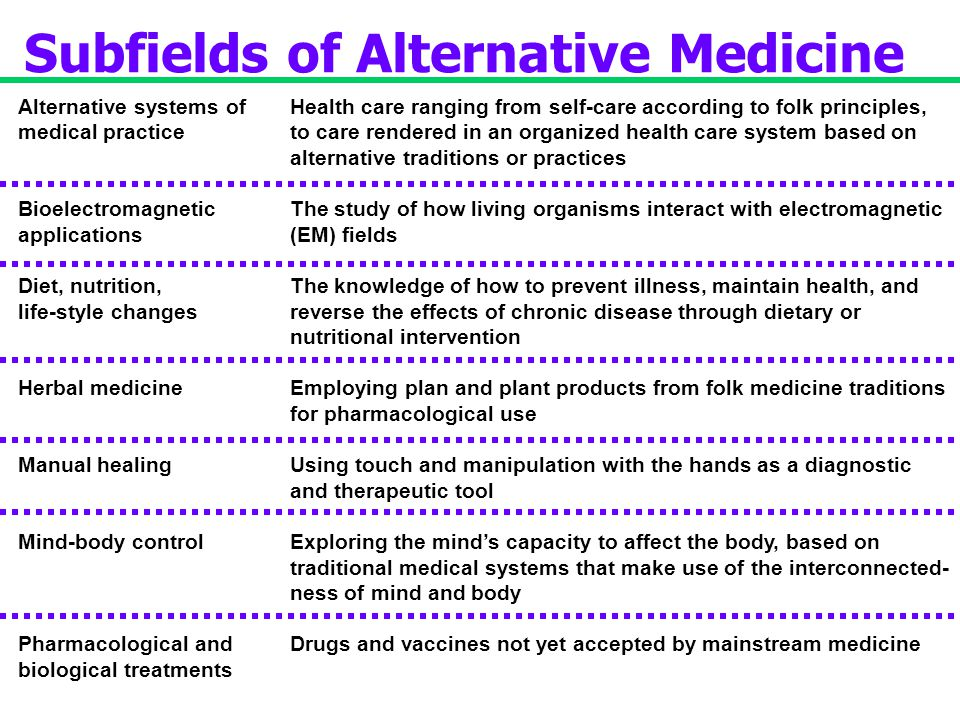 Subfields of Alternative Medicine