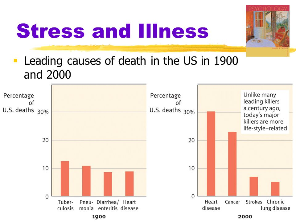 Stress and Illness Leading causes of death in the US in 1900 and 2000