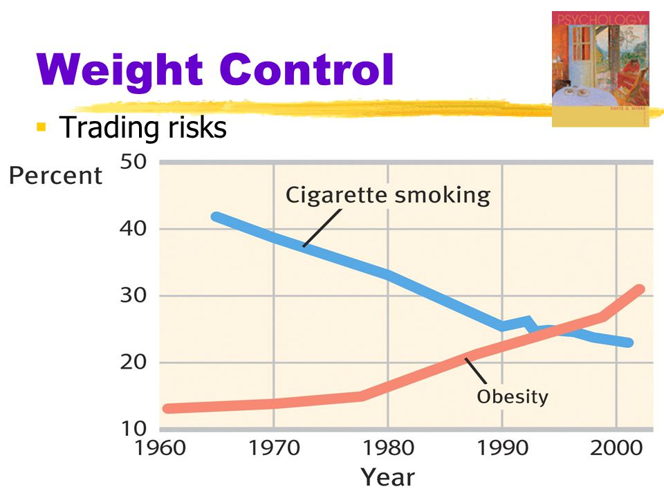 Weight Control Trading risks