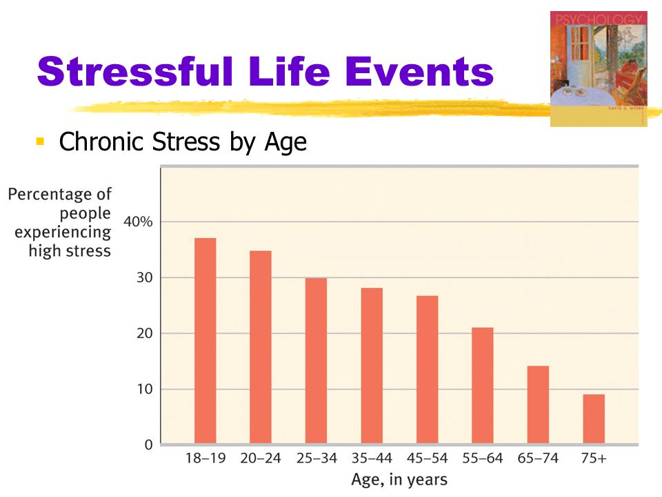 Stressful Life Events Chronic Stress by Age