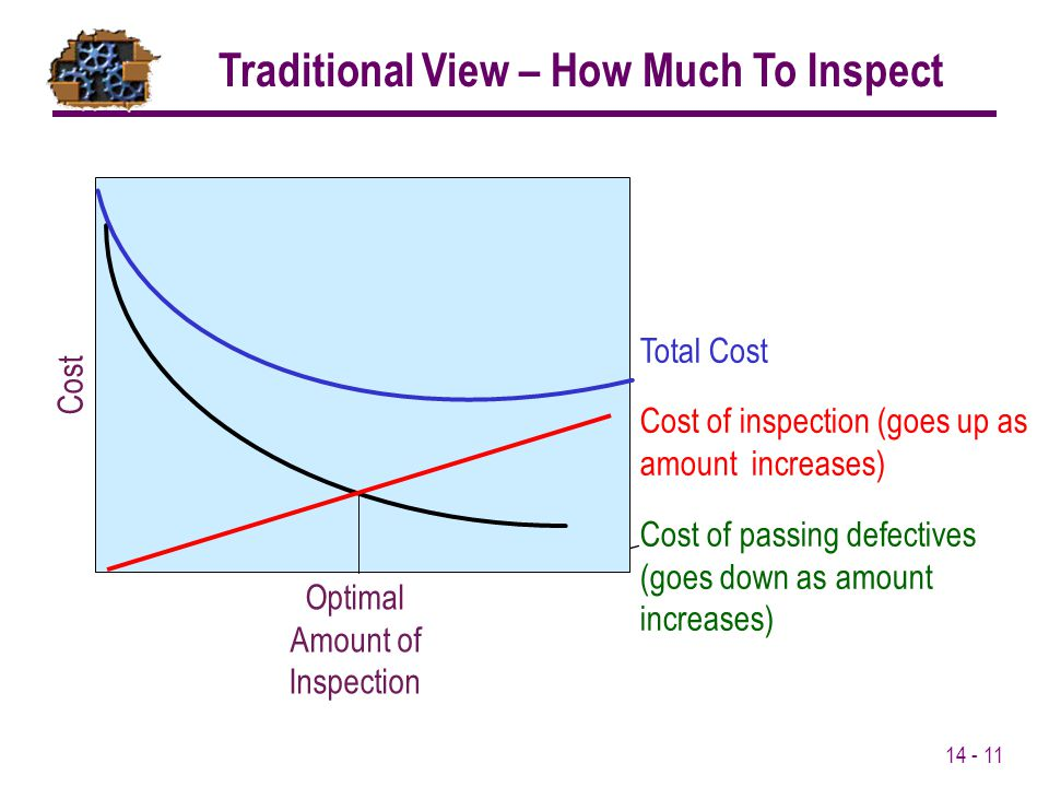 Traditional View – How Much To Inspect