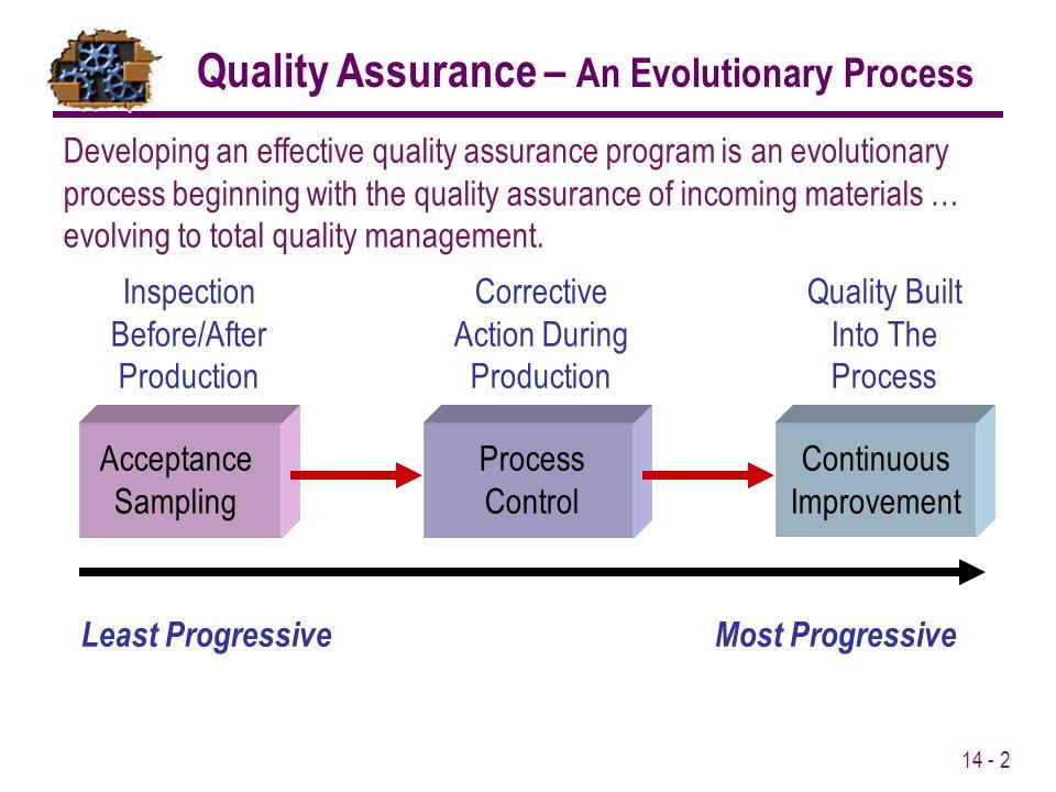 Quality Assurance – An Evolutionary Process