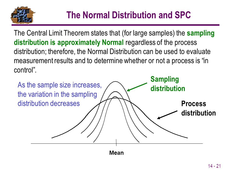 The Normal Distribution and SPC