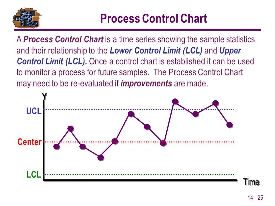 control chart The primary statistical process control (spc) tool for six sigma initiatives is the control chart — a graphical tracking of a process input or an output over time.
