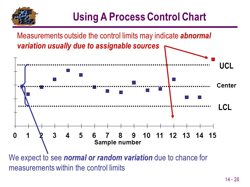 Using A Process Control Chart