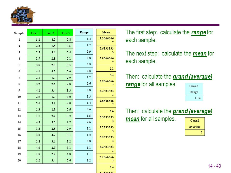 The first step: calculate the range for each sample.