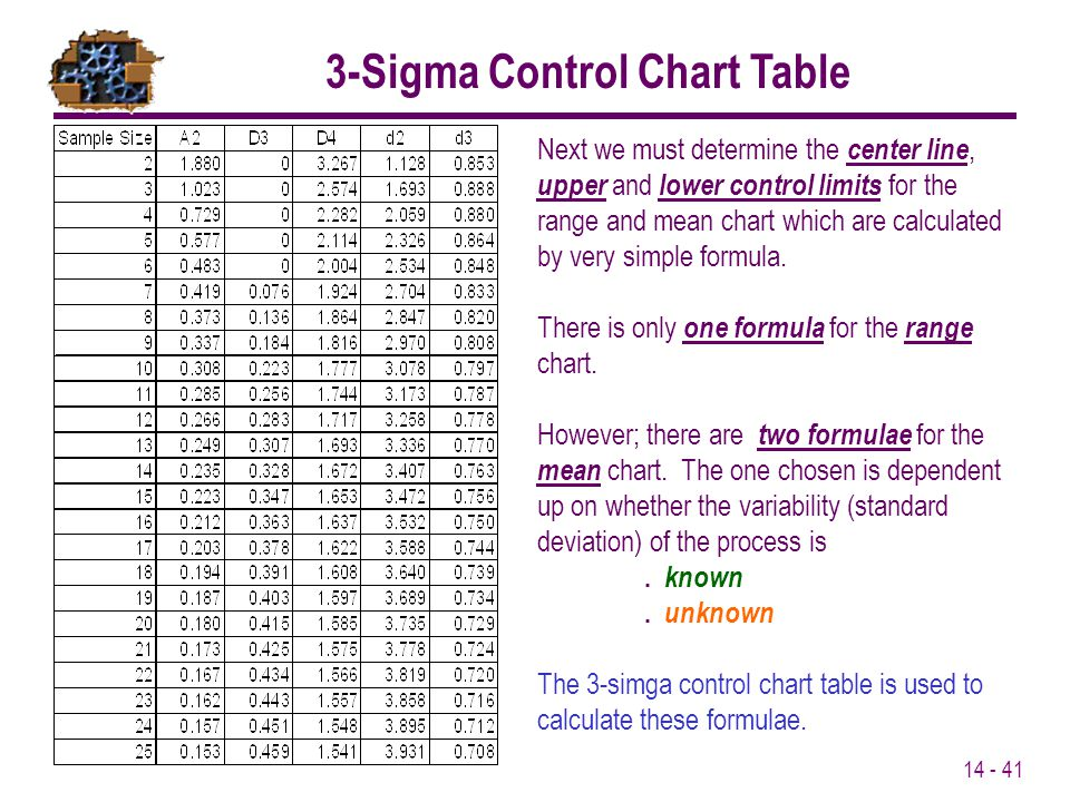 3-Sigma Control Chart Table