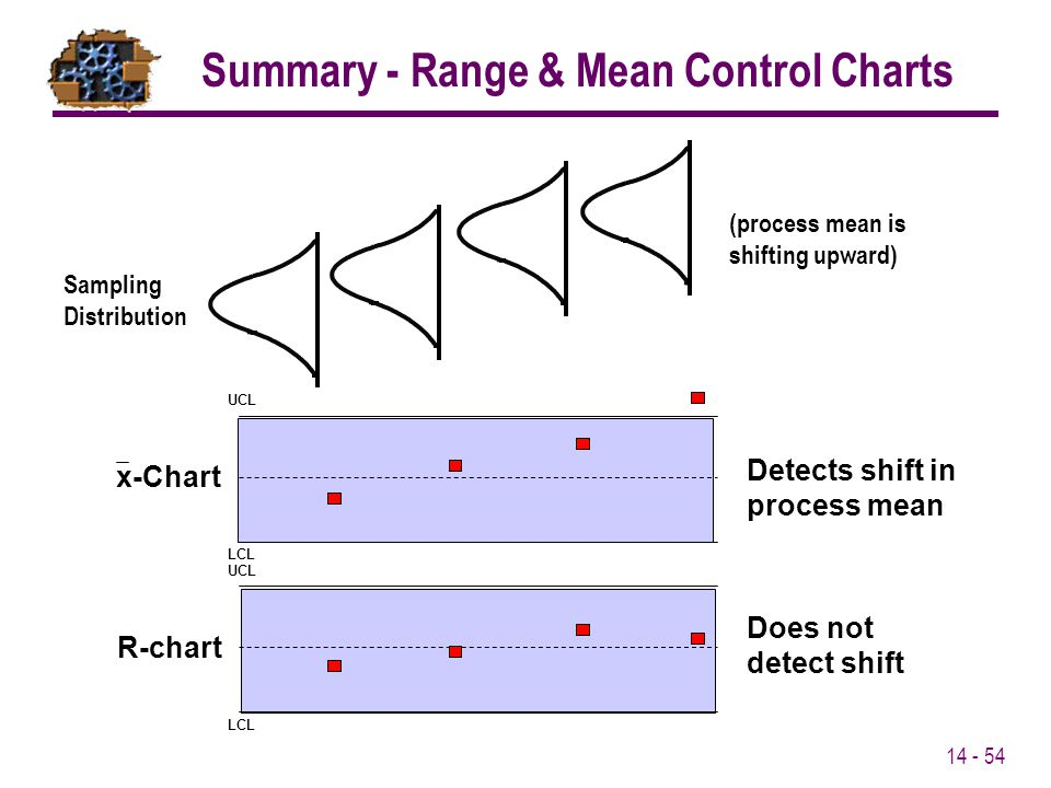 Summary - Range & Mean Control Charts