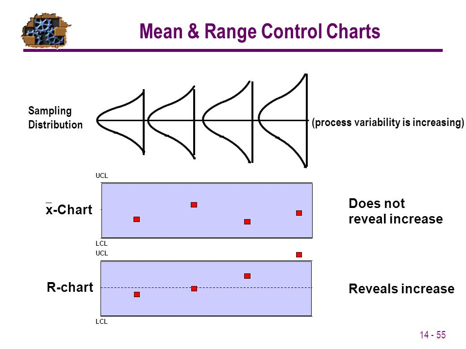 Mean & Range Control Charts