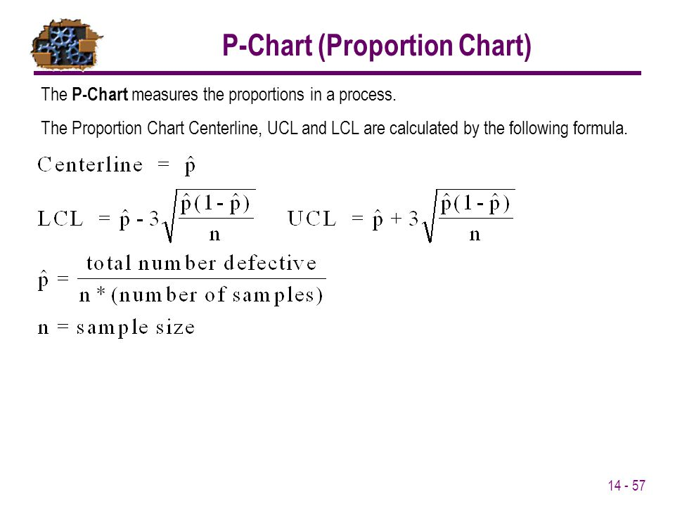 P-Chart (Proportion Chart)