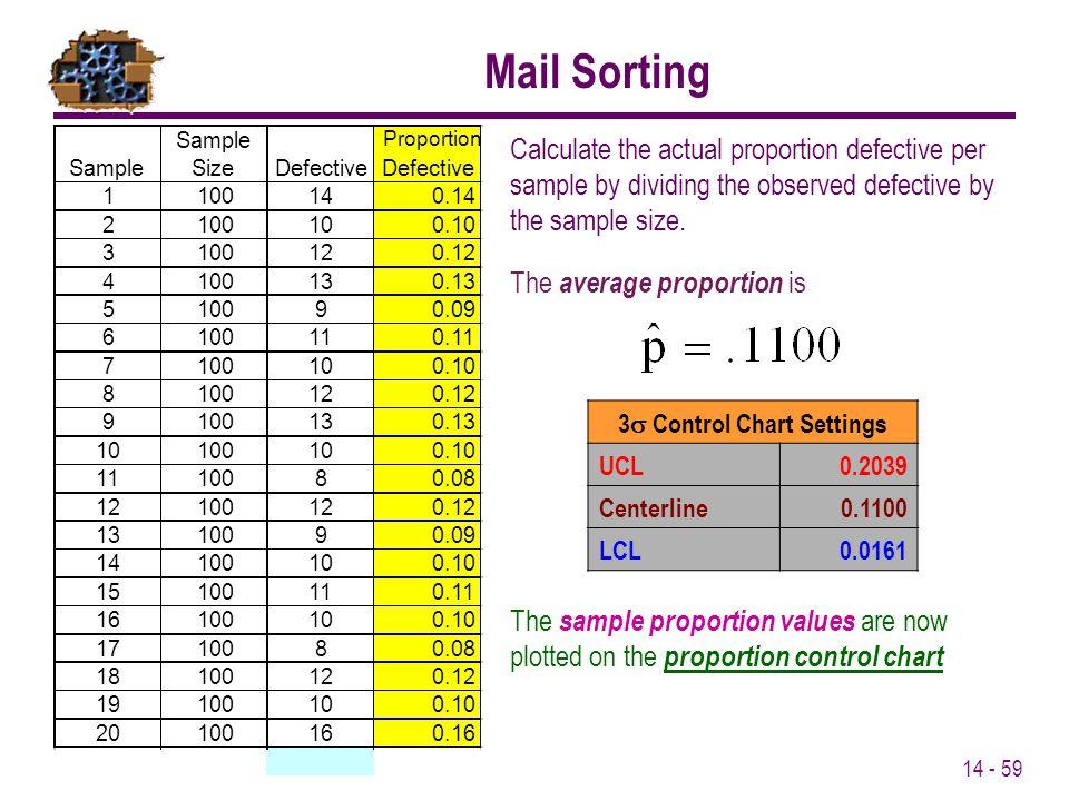 3s Control Chart Settings