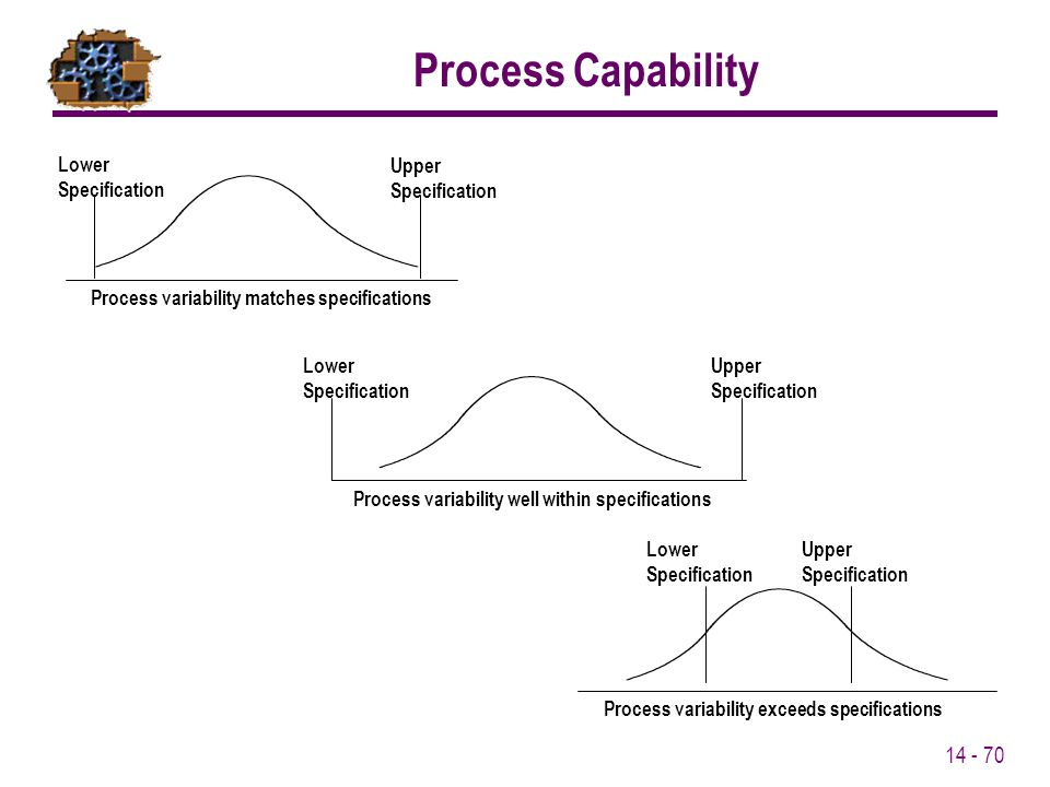 Process Capability Lower Specification Upper Specification