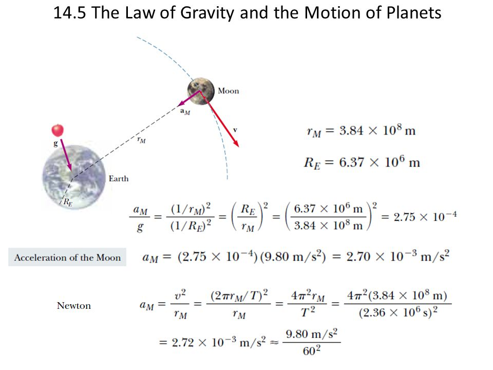 14.5 The Law of Gravity and the Motion of Planets