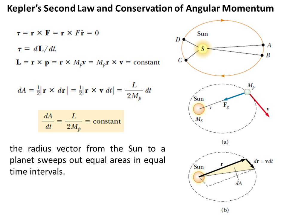 Kepler's Second Law and Conservation of Angular Momentum
