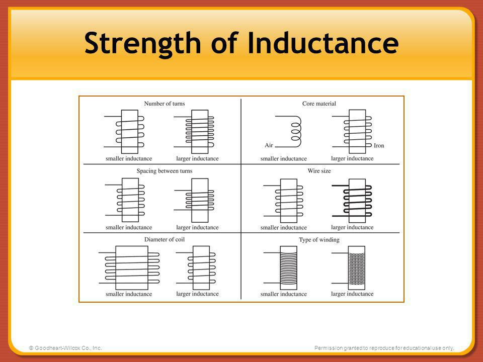 Strength of Inductance
