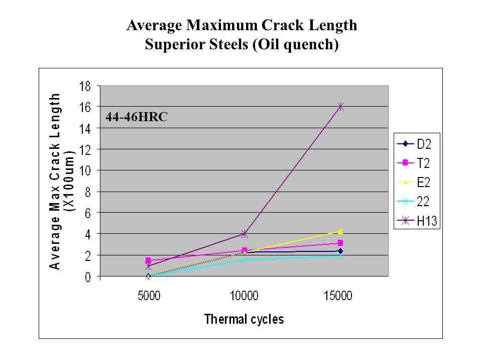 Average Maximum Crack Length Superior Steels (Oil quench)