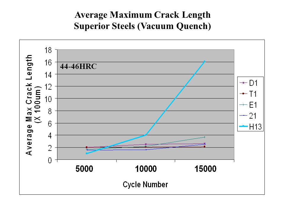 Average Maximum Crack Length Superior Steels (Vacuum Quench)