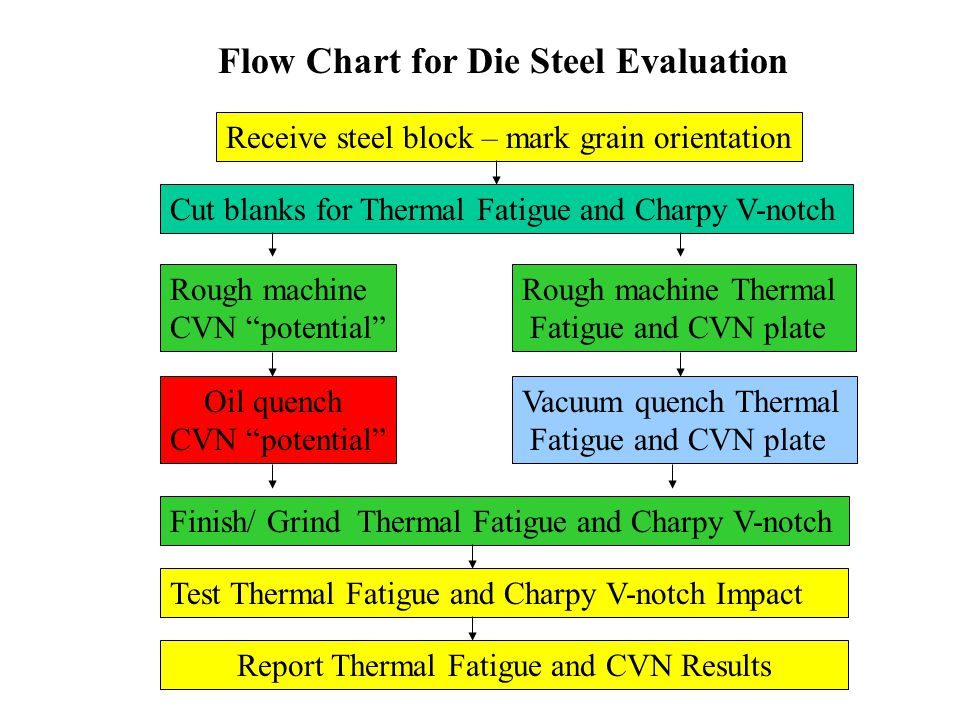 Report Thermal Fatigue and CVN Results