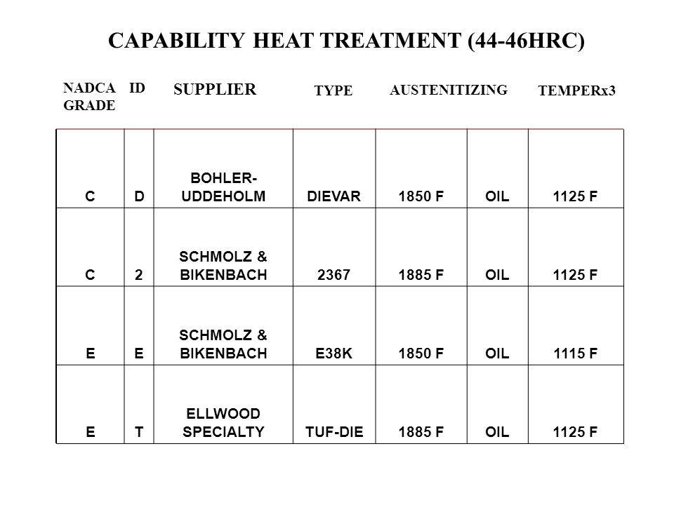 CAPABILITY HEAT TREATMENT (44-46HRC)