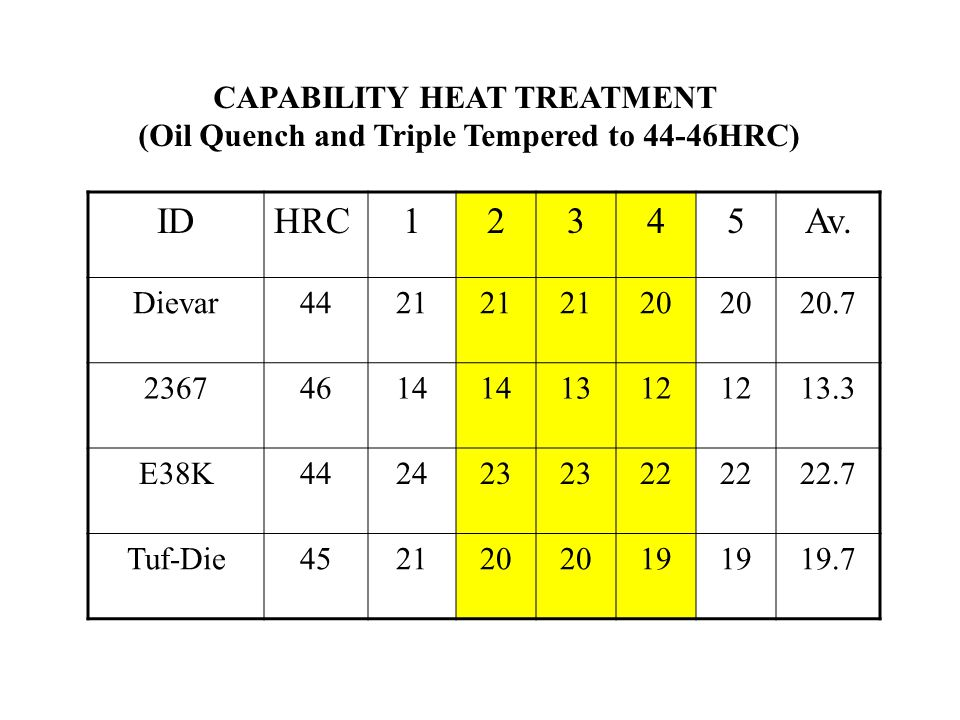 CAPABILITY HEAT TREATMENT (Oil Quench and Triple Tempered to 44-46HRC)