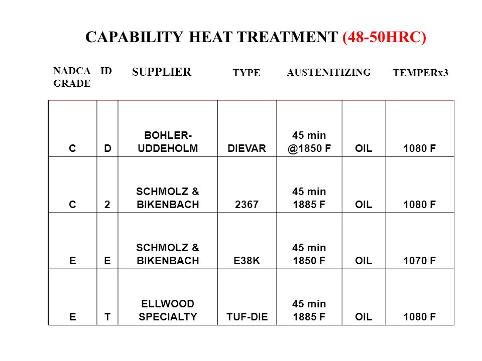 CAPABILITY HEAT TREATMENT (48-50HRC)