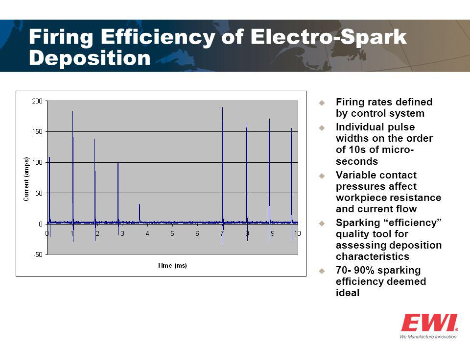Firing Efficiency of Electro-Spark Deposition