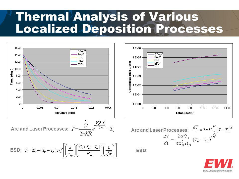 Thermal Analysis of Various Localized Deposition Processes