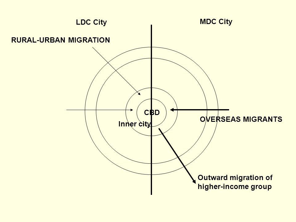 LDC City MDC City. RURAL-URBAN MIGRATION. CBD. OVERSEAS MIGRANTS. Inner city. Outward migration of.