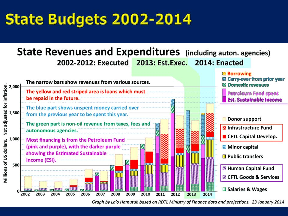 State Budgets 2002-2014