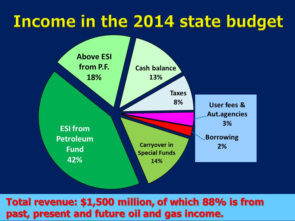 Income in the 2014 state budget