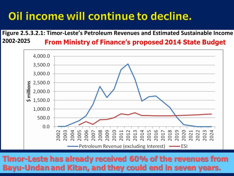 Oil income will continue to decline.