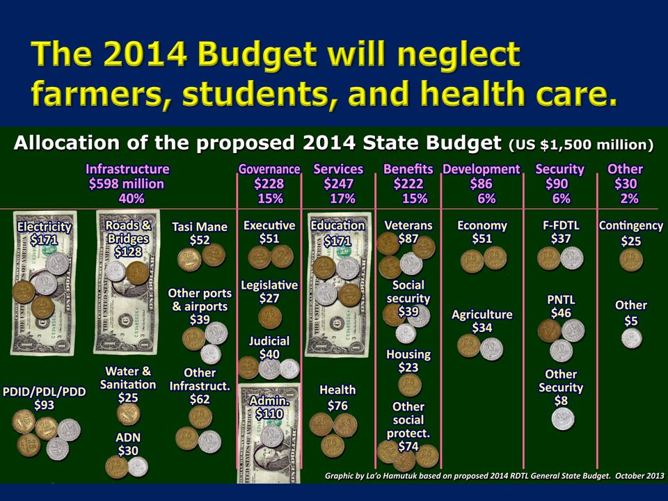 The 2014 Budget will neglect farmers, students, and health care.