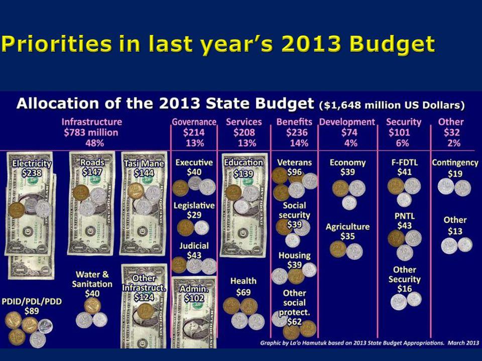 Priorities in last year's 2013 Budget