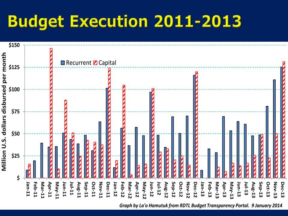 Budget Execution 2011-2013