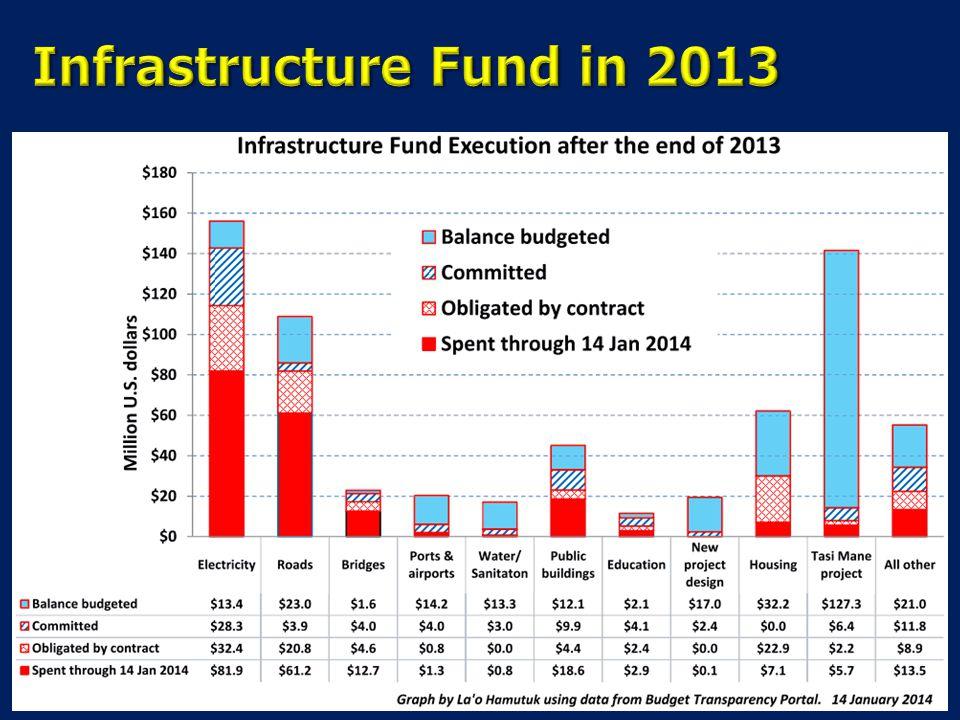 Infrastructure Fund in 2013