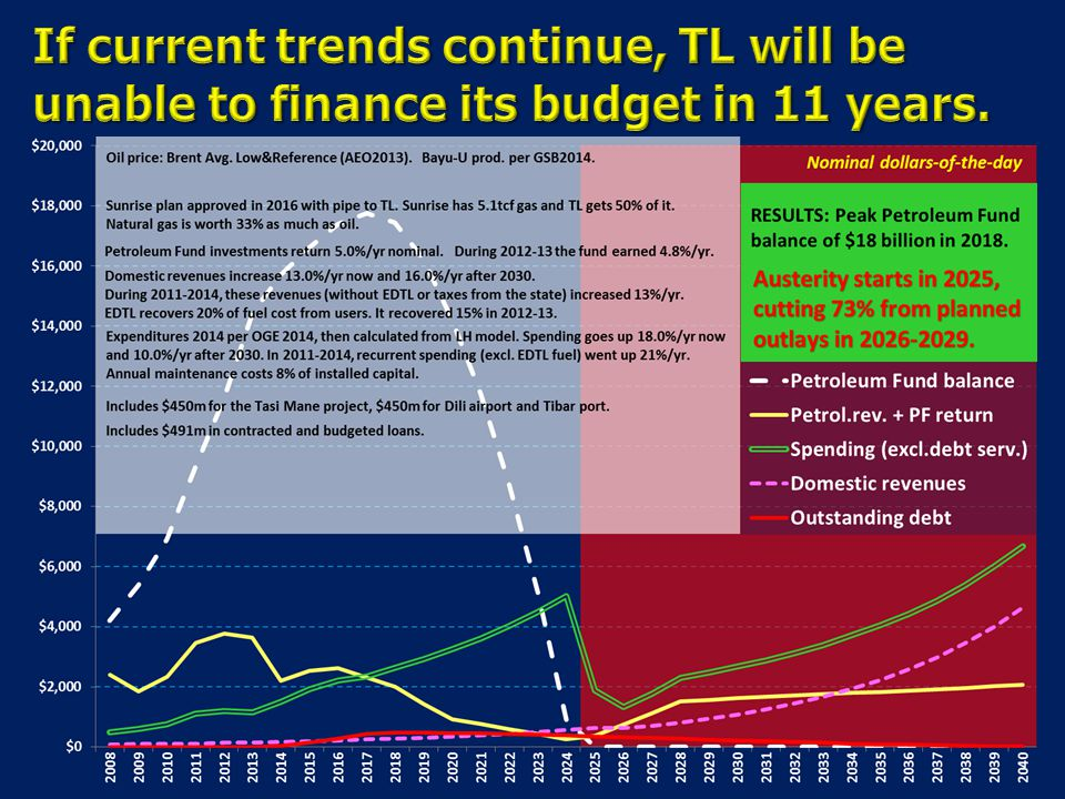 8-Apr-17 If current trends continue, TL will be unable to finance its budget in 11 years.