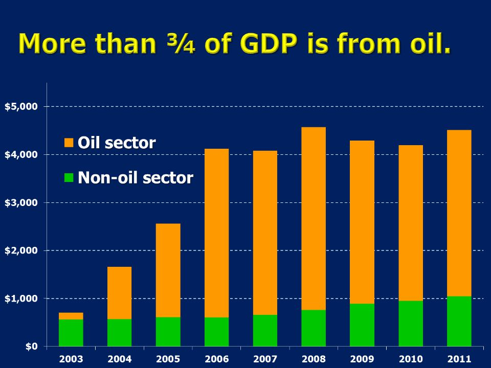 More than ¾ of GDP is from oil.
