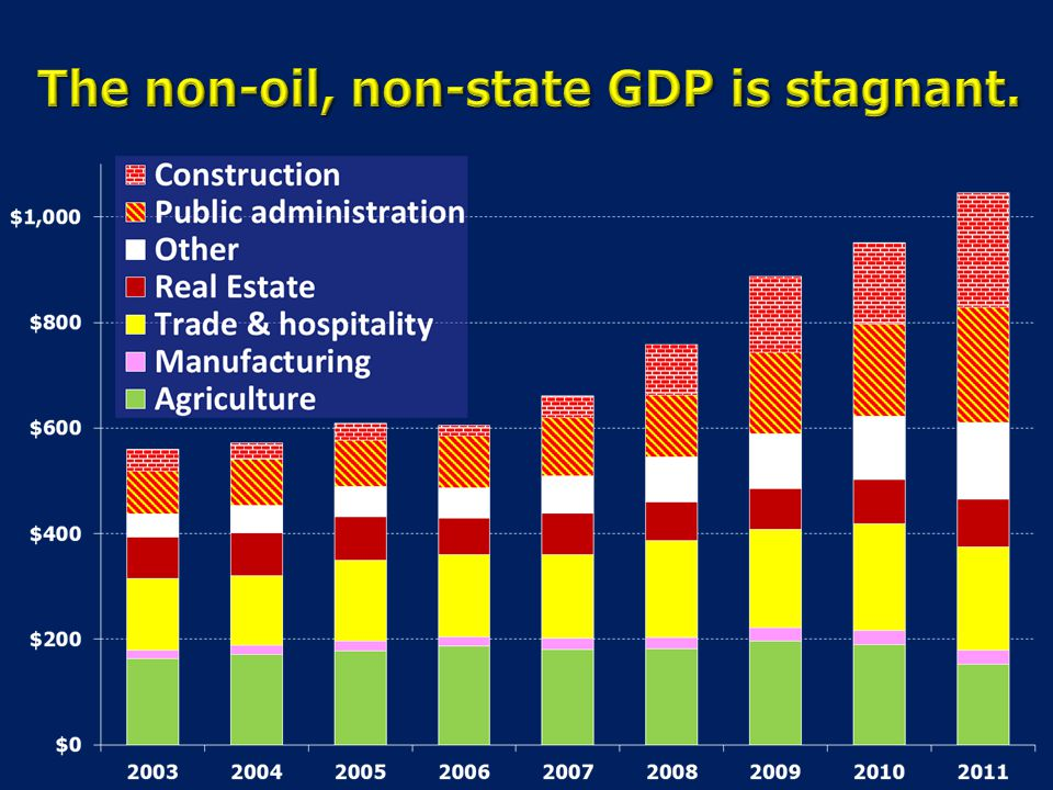 The non-oil, non-state GDP is stagnant.