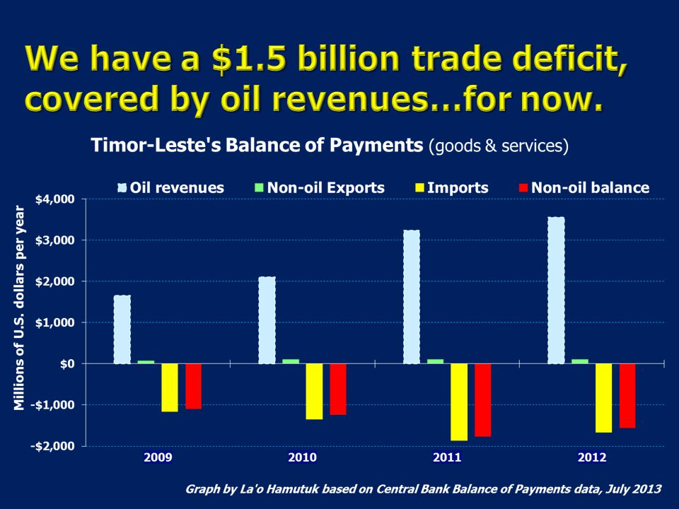 We have a $1.5 billion trade deficit, covered by oil revenues…for now.