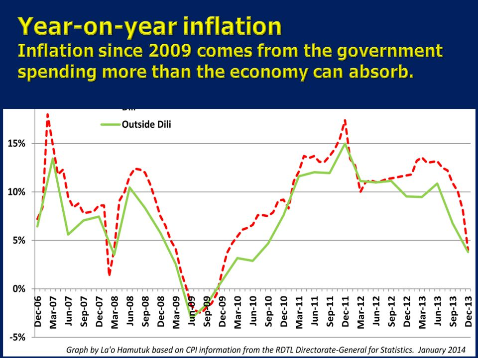 Year-on-year inflation Inflation since 2009 comes from the government spending more than the economy can absorb.