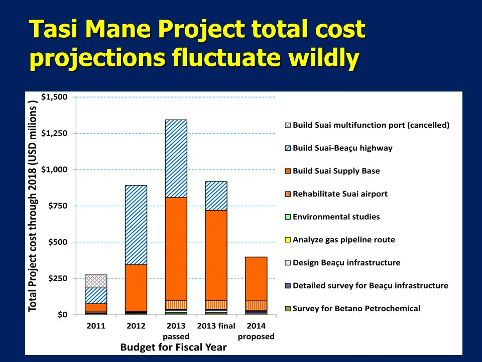 Tasi Mane Project total cost projections fluctuate wildly