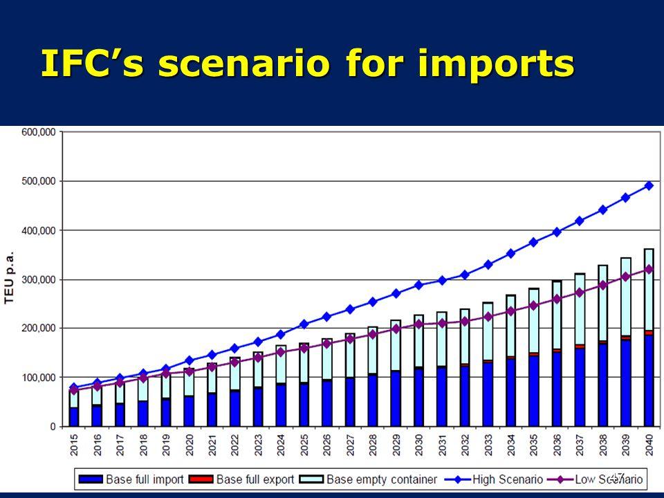 IFC's scenario for imports
