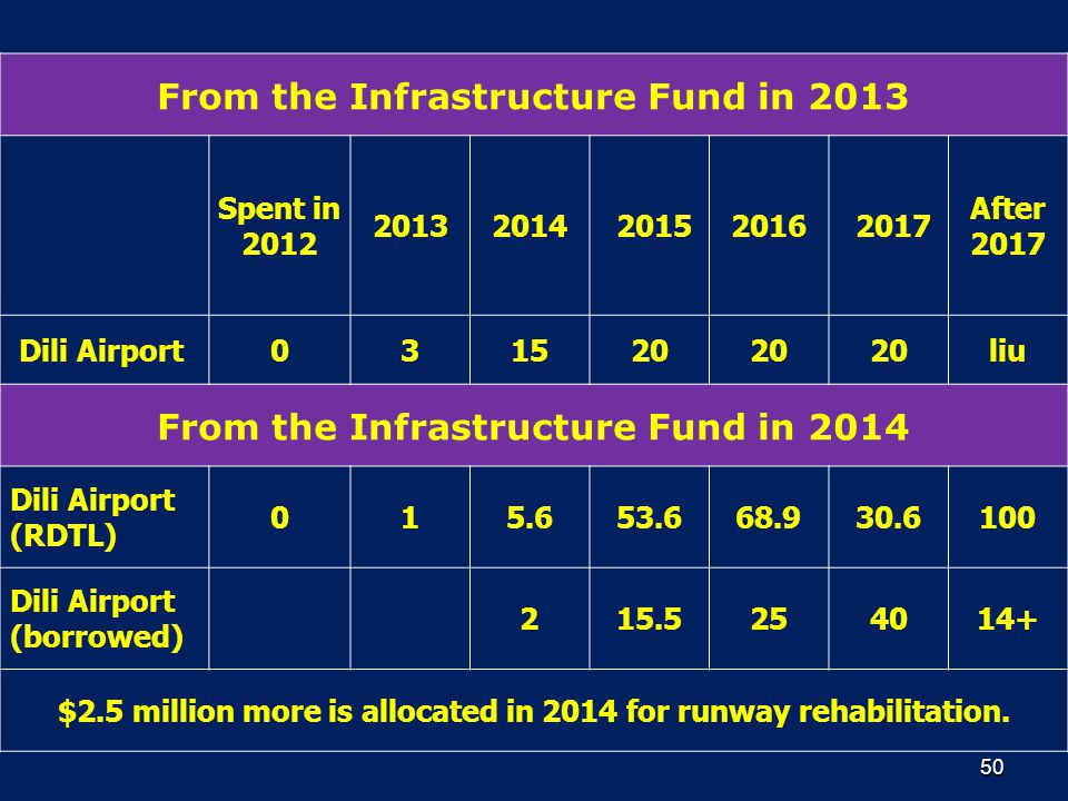 From the Infrastructure Fund in 2013