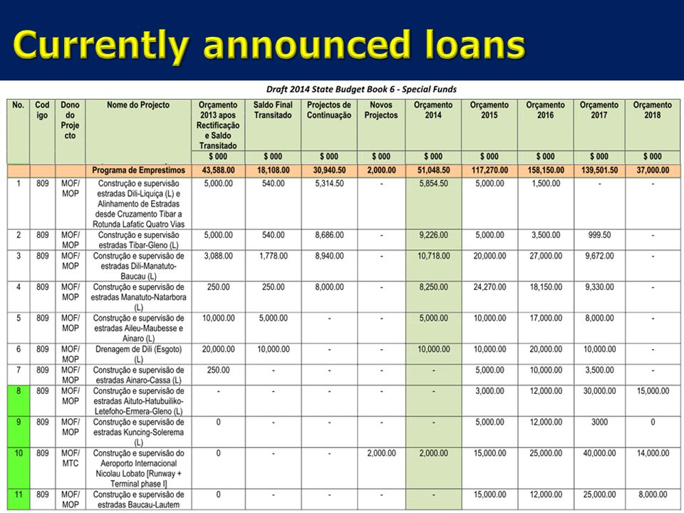 Currently announced loans