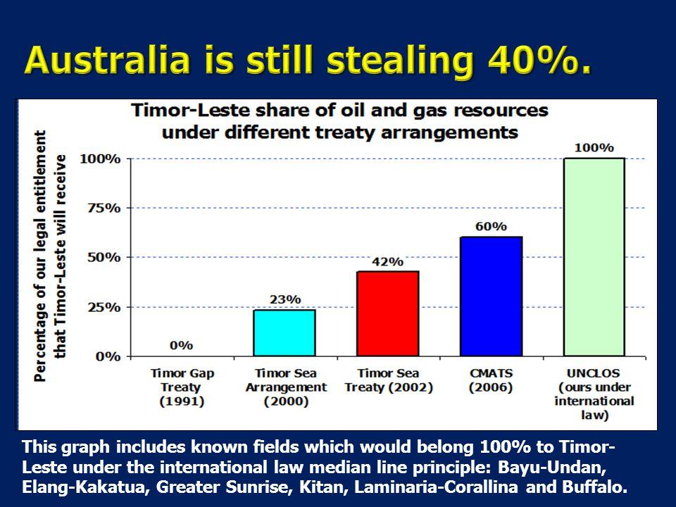 Australia is still stealing 40%.