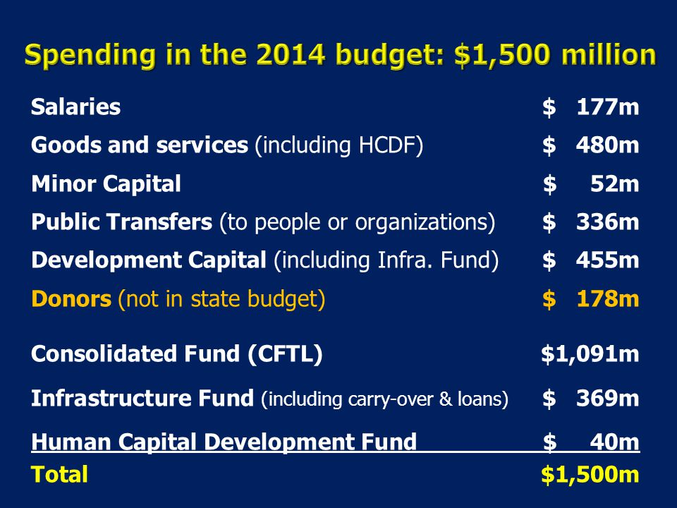 Spending in the 2014 budget: $1,500 million