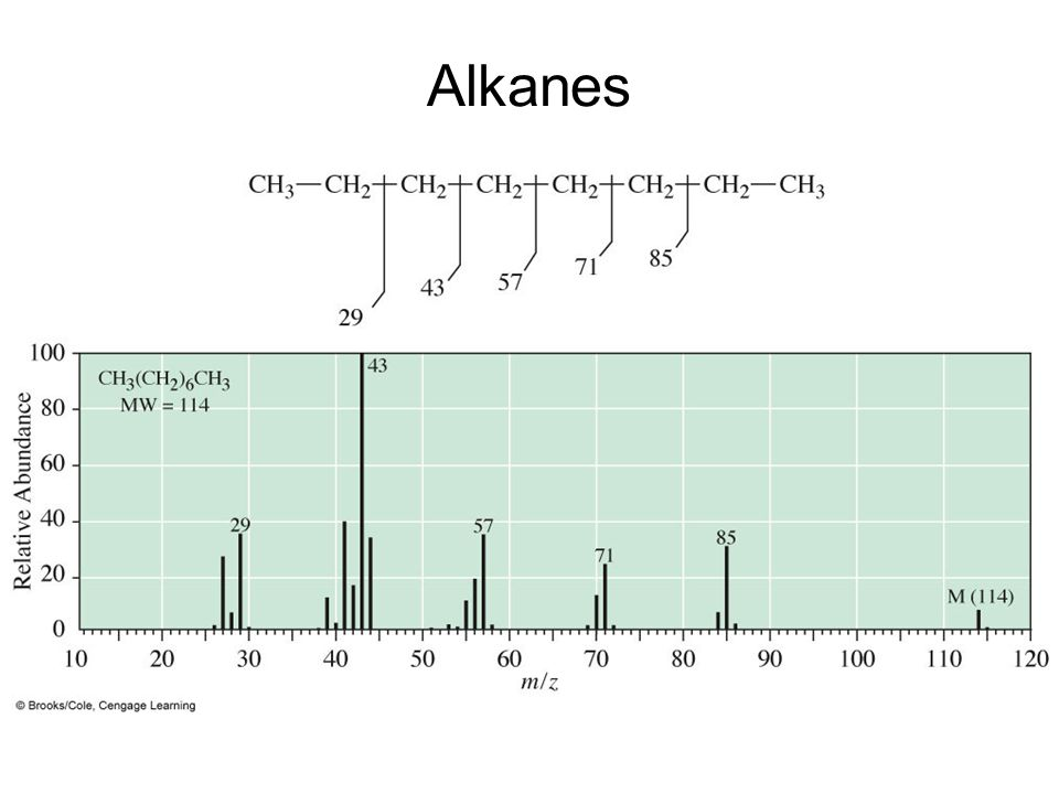 Alkanes Mass spectrum of octane.